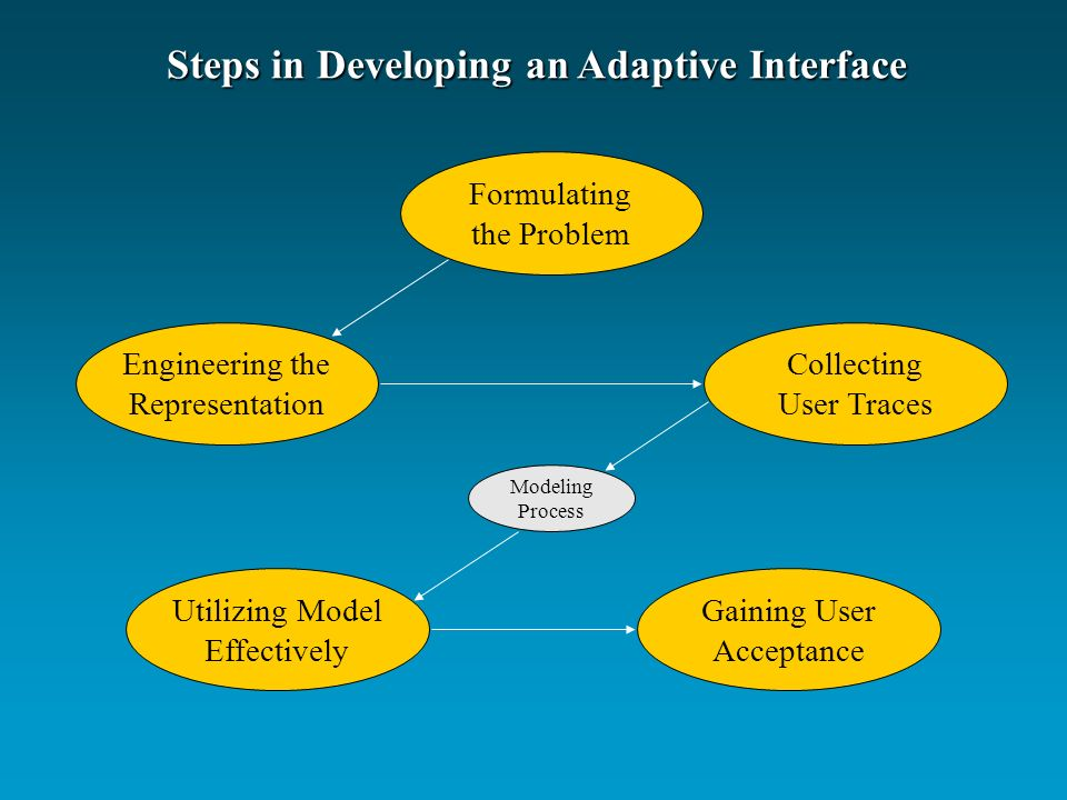 Steps in Developing an Adaptive Interface Formulating the Problem Engineering the Representation Collecting User Traces Utilizing Model Effectively Gaining User Acceptance Modeling Process