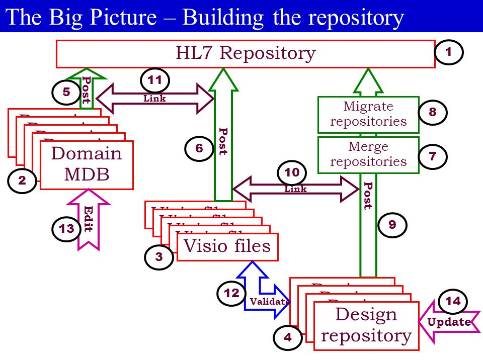 Post The Big Picture – Building the repository HL7 Repository Domain MDB Visio files Design repository Post Merge repositories Migrate repositories Link Validate Edit Update 2 12 9 4 6 3 5 11 10 8 7 14 13 1