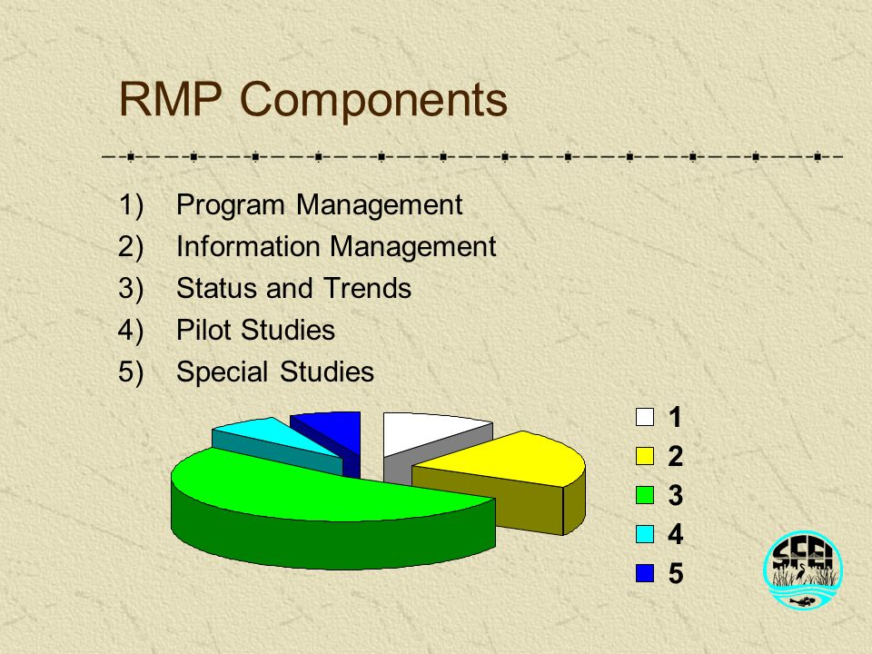 RMP Components 1)Program Management 2)Information Management 3)Status and Trends 4)Pilot Studies 5)Special Studies 1 2 3 4 5