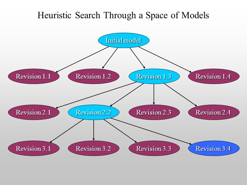 Heuristic Search Through a Space of Models Initial model Revision 1.1 Revision 1.2 Revision 1.3 Revision 1.4 Revision 2.1 Revision 2.2 Revision 2.3 Revision 2.4 Revision 3.1 Revision 3.2 Revision 3.3 Revision 3.4
