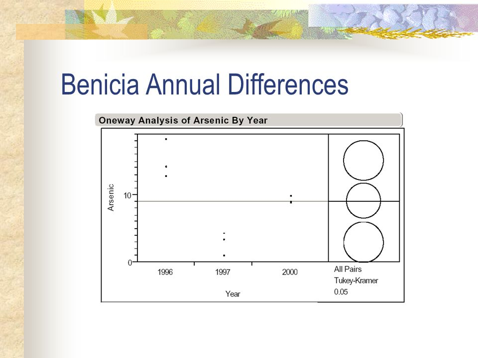 Benicia Annual Differences