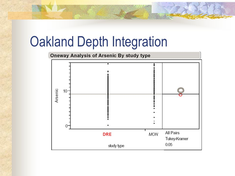Oakland Depth Integration