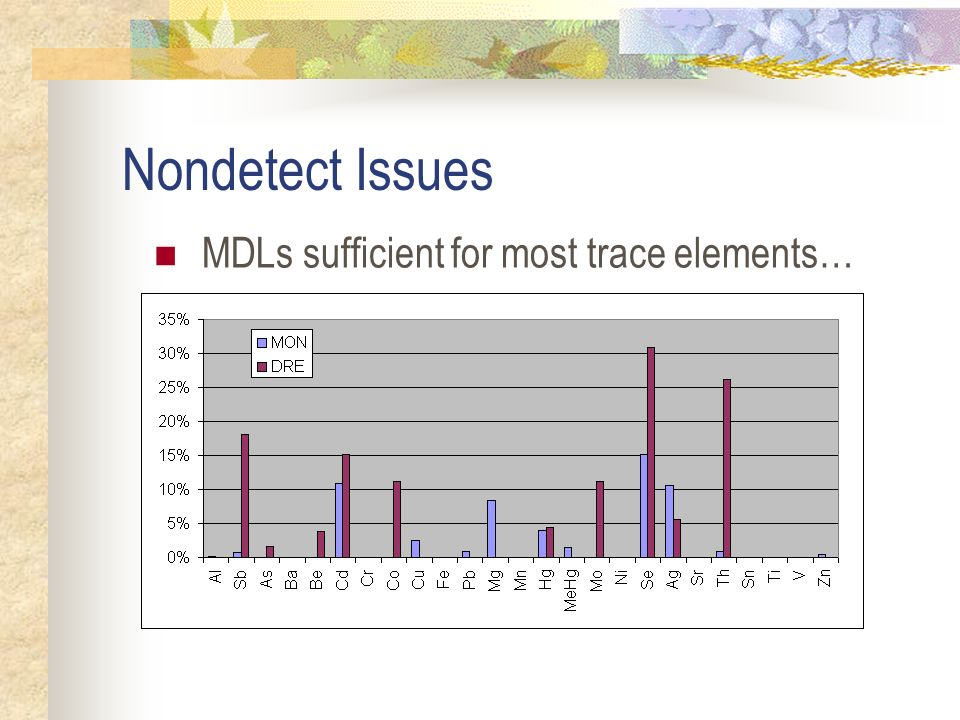 Nondetect Issues MDLs sufficient for most trace elements…