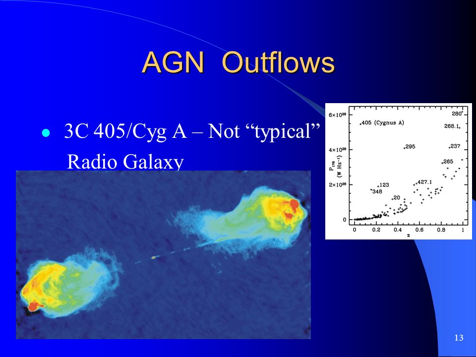 13 AGN Outflows 3C 405/Cyg A – Not typical Radio Galaxy
