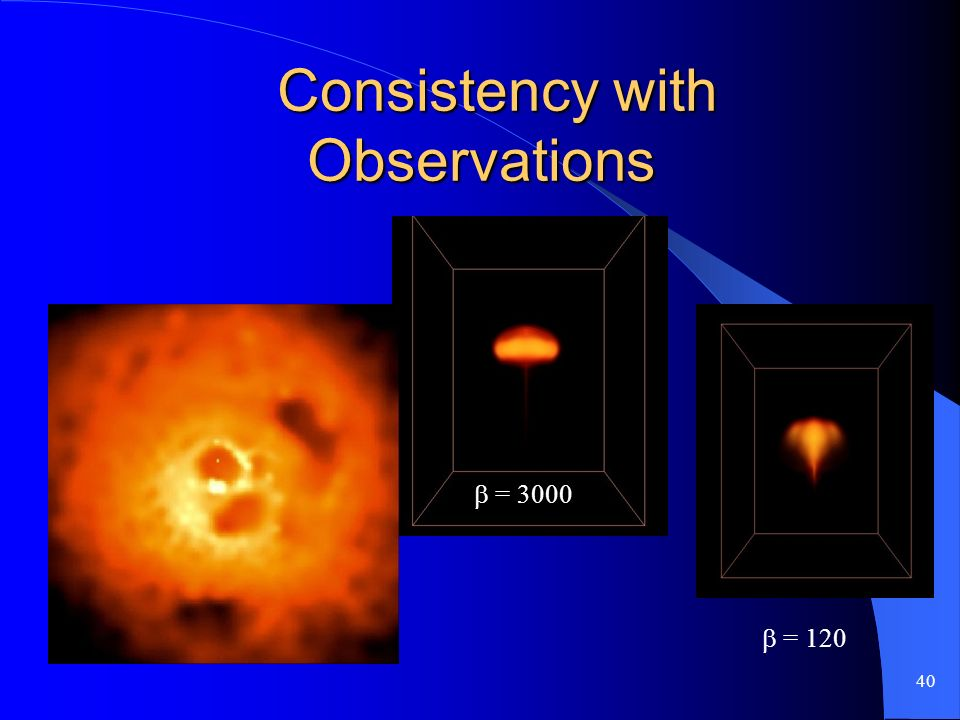 40 Consistency with Observations Consistency with Observations = 120 = 3000