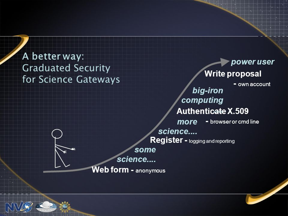 A better way: Graduated Security for Science Gateways Web form - anonymous some science....