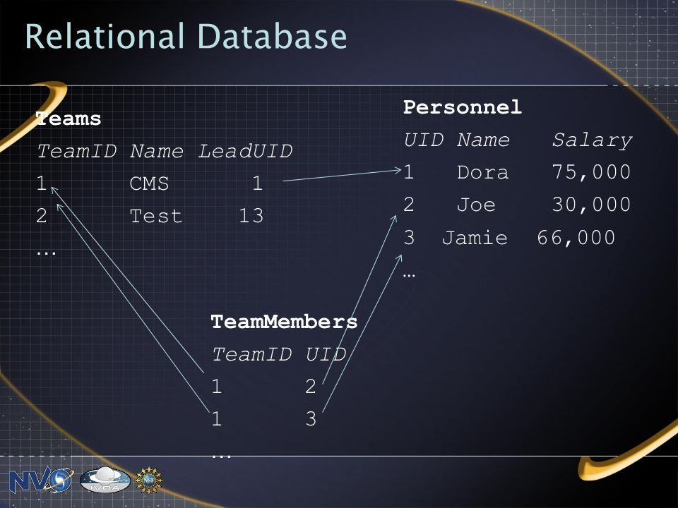 Relational Database Personnel UID Name Salary 1 Dora 75,000 2 Joe 30,000 3 Jamie 66,000 … Teams TeamID Name LeadUID 1 CMS 1 2 Test 13 … TeamMembers TeamID UID 1 2 1 3 …