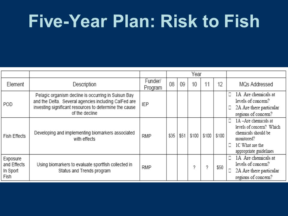 Five-Year Plan: Risk to Fish