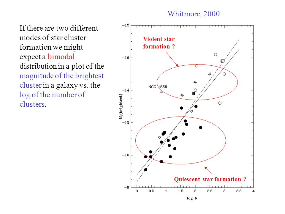 If there are two different modes of star cluster formation we might expect a bimodal distribution in a plot of the magnitude of the brightest cluster in a galaxy vs.