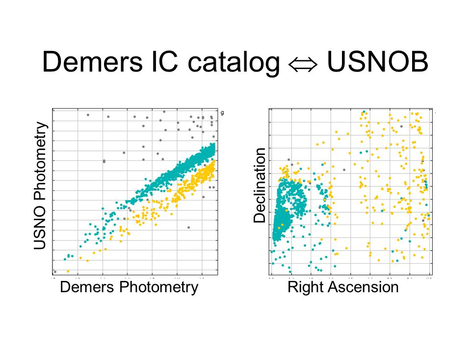 Demers Photometry USNO Photometry Right Ascension Declination Demers IC catalog USNOB