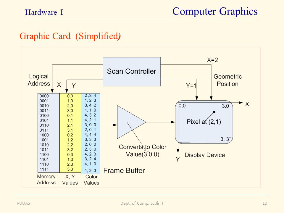 FUUASTDept. of Comp. Sc.& IT10 Graphic Card (Simplified) Hardware I Computer Graphics