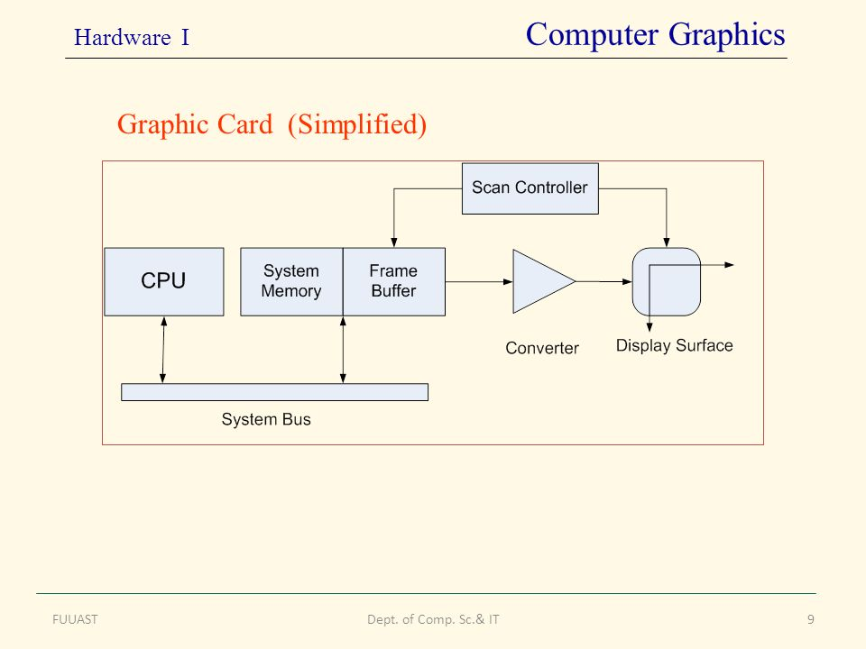 FUUASTDept. of Comp. Sc.& IT9 Graphic Card (Simplified) Hardware I Computer Graphics