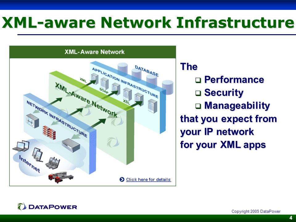 4 Copyright 2005 DataPower XML-aware Network Infrastructure The Performance Performance Security Security Manageability Manageability that you expect from your IP network for your XML apps