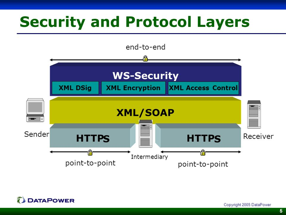 5 Copyright 2005 DataPower Security and Protocol Layers XML/SOAP HTTP Intermediary HTTP WS-Security XML DSig point-to-point Sender Receiver end-to-end S XML Encryption S XML Access Control