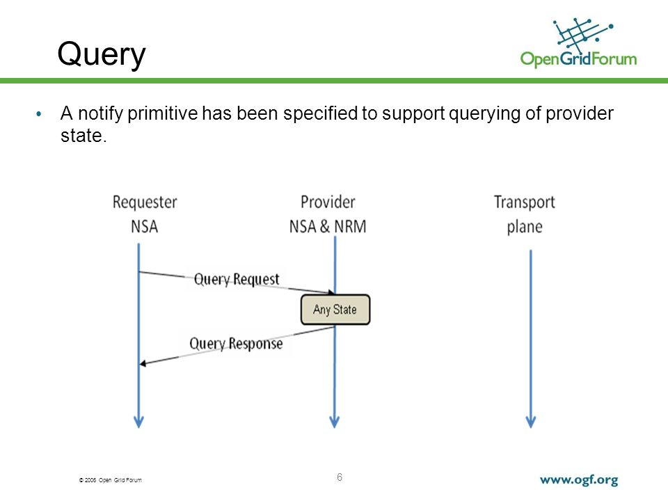 © 2006 Open Grid Forum Query 6 A notify primitive has been specified to support querying of provider state.