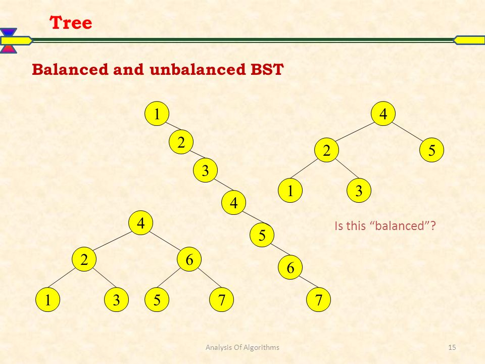 Analysis Of Algorithms15 Balanced and unbalanced BST Tree 4 25 13 1 5 2 4 3 7 6 4 26 5713 Is this balanced