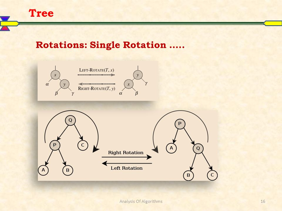 Analysis Of Algorithms16 Tree Rotations: Single Rotation …..
