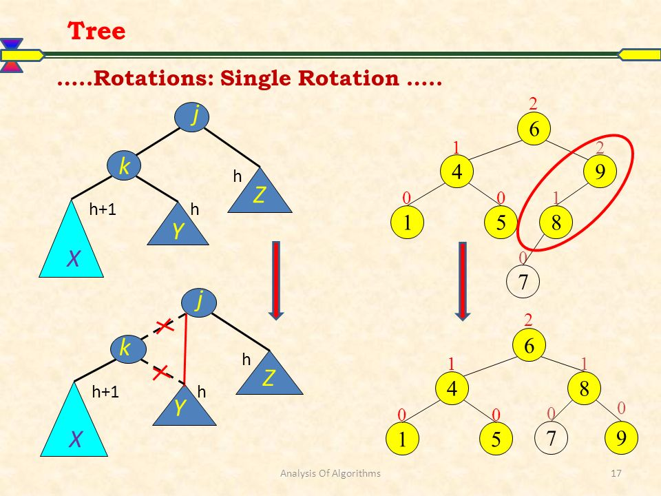 Analysis Of Algorithms17 0 1 0 2 0 6 4 9 8 15 1 0 7 2 10 2 0 6 49 815 1 0 7 Tree …..Rotations: Single Rotation …..