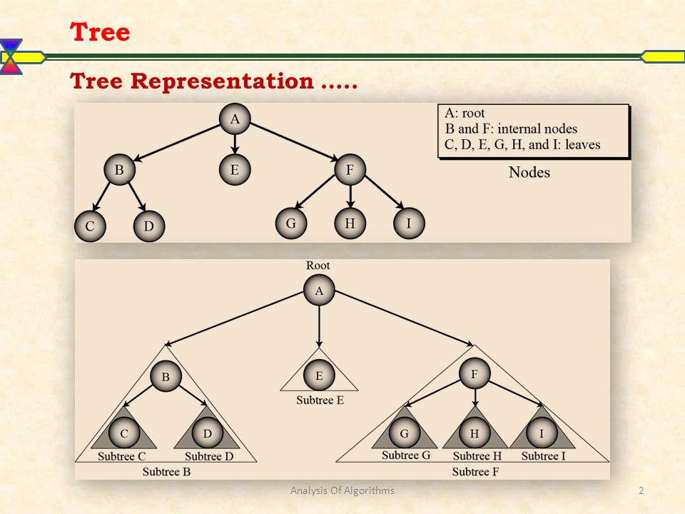 Analysis Of Algorithms2 Tree Representation ….. Tree