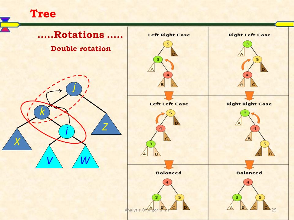Analysis Of Algorithms25 Tree …..Rotations ….. Double rotation j k X V Z W i