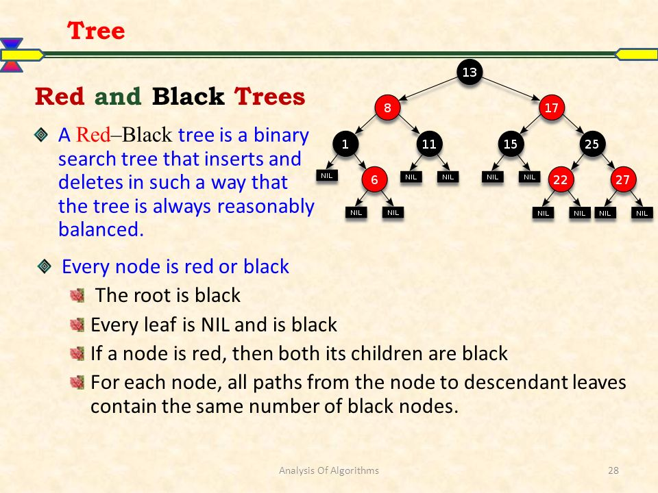 Analysis Of Algorithms28 Red and Black Trees Tree Every node is red or black The root is black Every leaf is NIL and is black If a node is red, then both its children are black For each node, all paths from the node to descendant leaves contain the same number of black nodes.