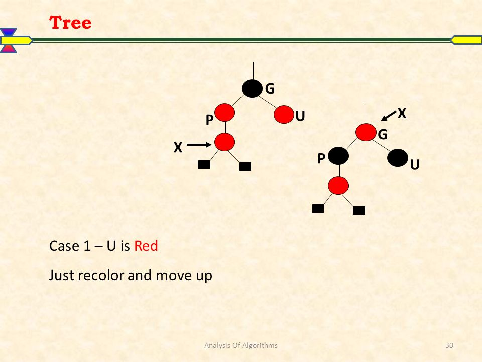Analysis Of Algorithms30 Case 1 – U is Red Just recolor and move up X P G U P G U X Tree