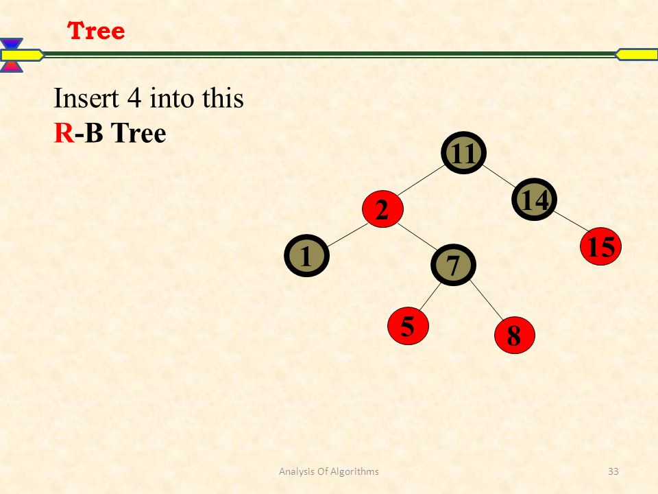 Analysis Of Algorithms33 Tree 11 14 15 2 1 7 5 8 Insert 4 into this R-B Tree