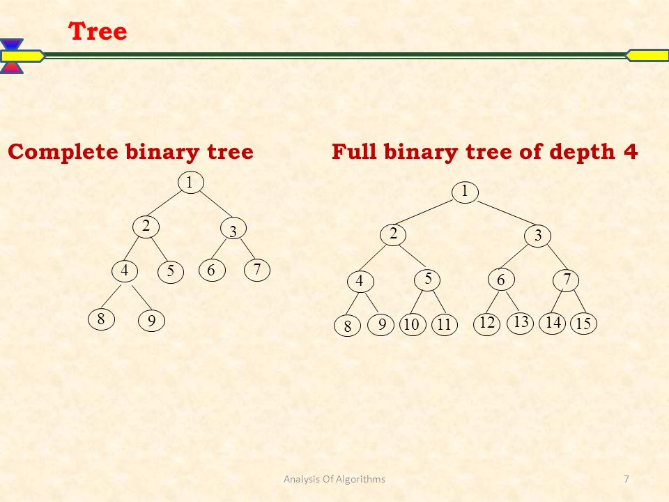 Analysis Of Algorithms 1 2 3 7 5 9 4 8 6 1 2 3 7 5 11 4 10 6 9 8 15 14 13 12 Complete binary treeFull binary tree of depth 4 Tree 7