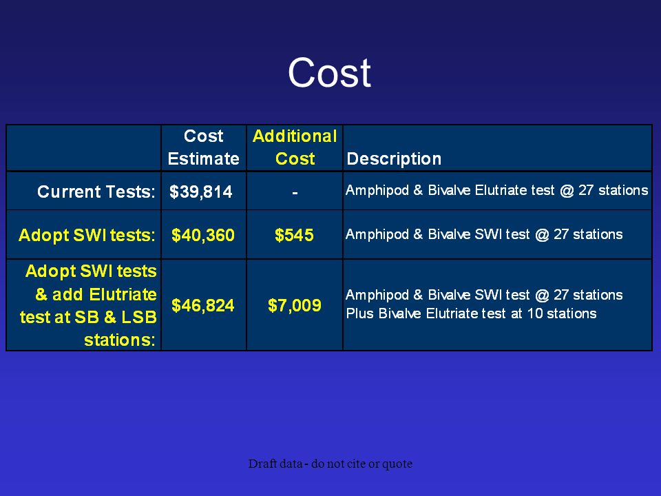 Draft data - do not cite or quote Cost