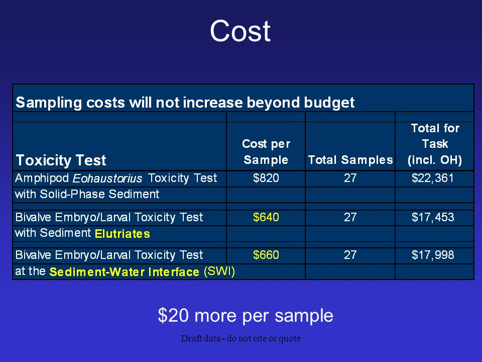 Draft data - do not cite or quote Cost $20 more per sample