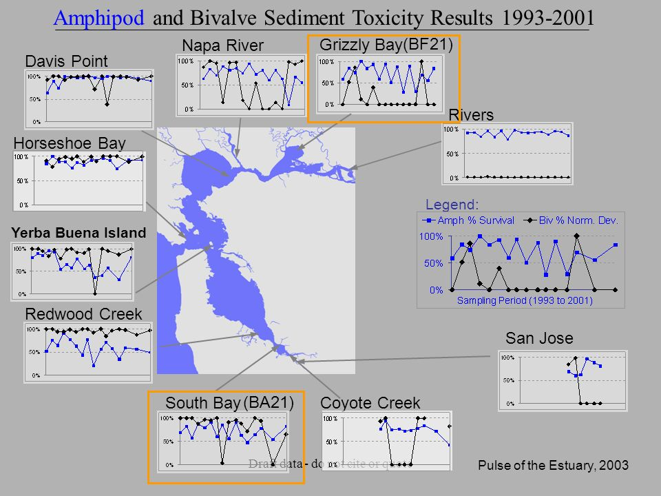 Draft data - do not cite or quote Rivers Grizzly Bay Napa River Davis Point Redwood Creek Yerba Buena Island Horseshoe Bay Coyote Creek San Jose Legend: Amphipod and Bivalve Sediment Toxicity Results 1993-2001 (BF21) Pulse of the Estuary, 2003 South Bay (BA21)