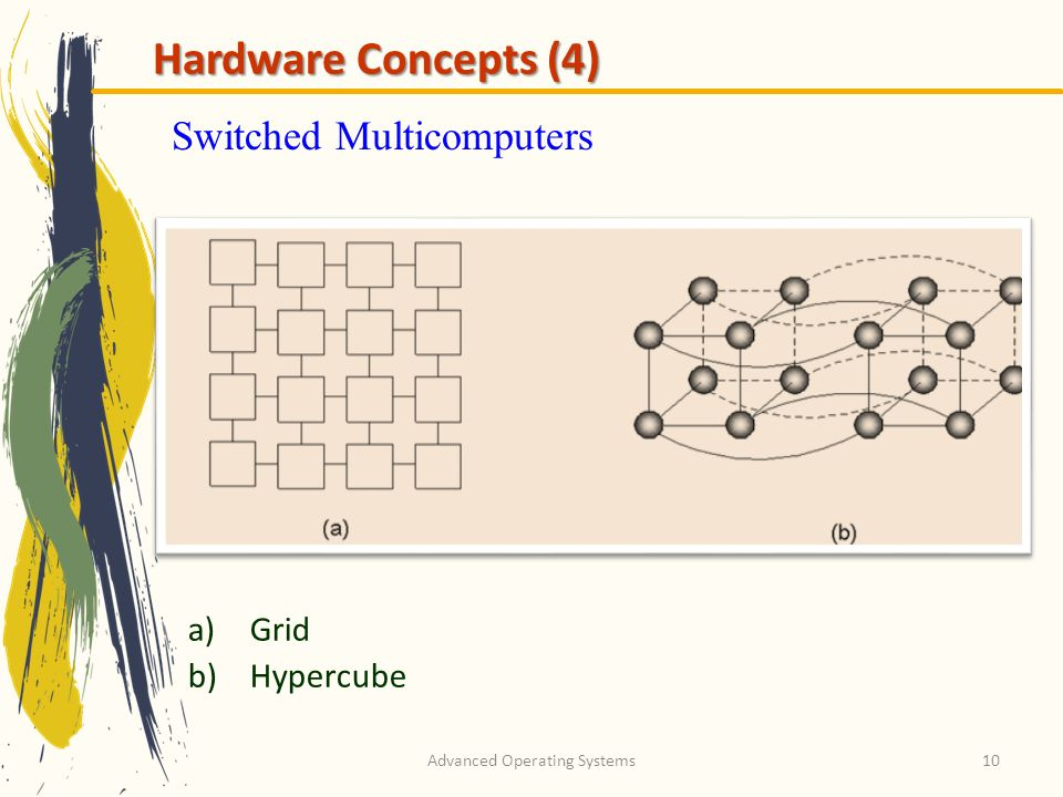 Advanced Operating Systems10 Switched Multicomputers a)Grid b)Hypercube Hardware Concepts (4)