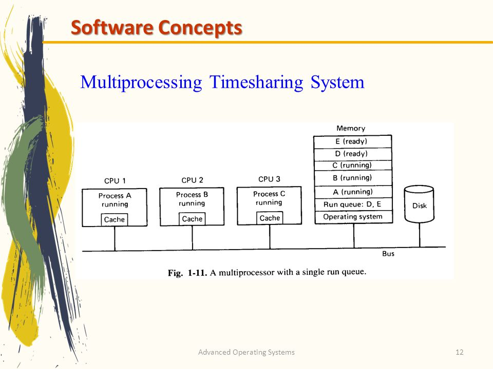 Advanced Operating Systems12 Software Concepts Multiprocessing Timesharing System