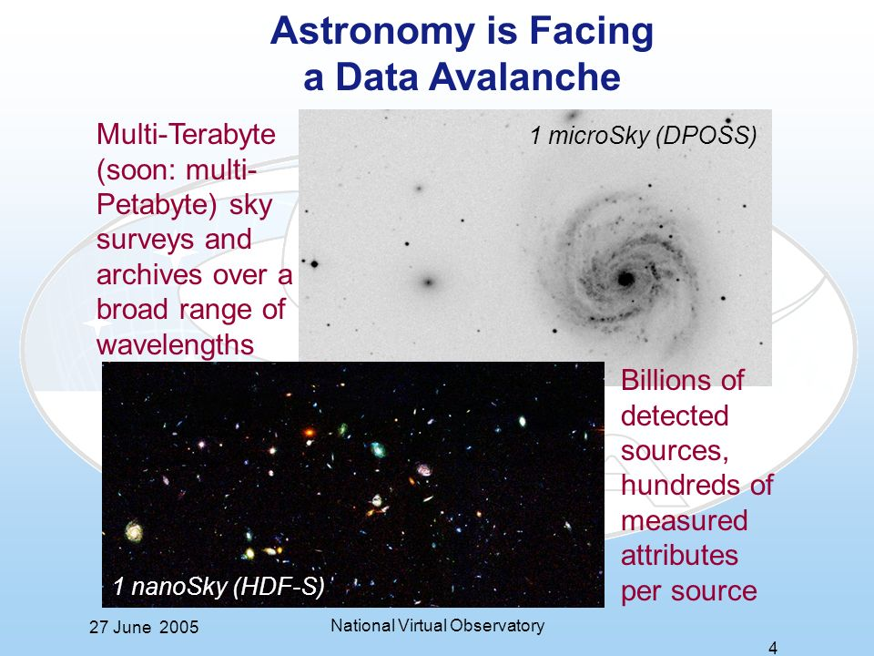27 June 2005 National Virtual Observatory 4 Astronomy is Facing a Data Avalanche Multi-Terabyte (soon: multi- Petabyte) sky surveys and archives over a broad range of wavelengths Billions of detected sources, hundreds of measured attributes per source 1 microSky (DPOSS) 1 nanoSky (HDF-S)