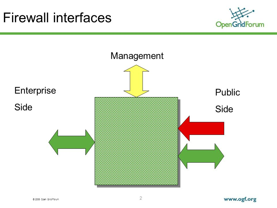© 2006 Open Grid Forum 2 Firewall interfaces Management Enterprise Side Public Side