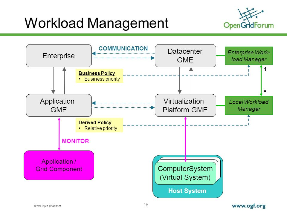 © 2007 Open Grid Forum 15 Local Workload Manager Workload Management Application GME Enterprise Datacenter GME Virtualization Platform GME Enterprise Work- load Manager Business Policy Business priority Host System ComputerSystem (Virtual System) COMMUNICATION Application / Grid Component MONITOR Derived Policy Relative priority 1 *