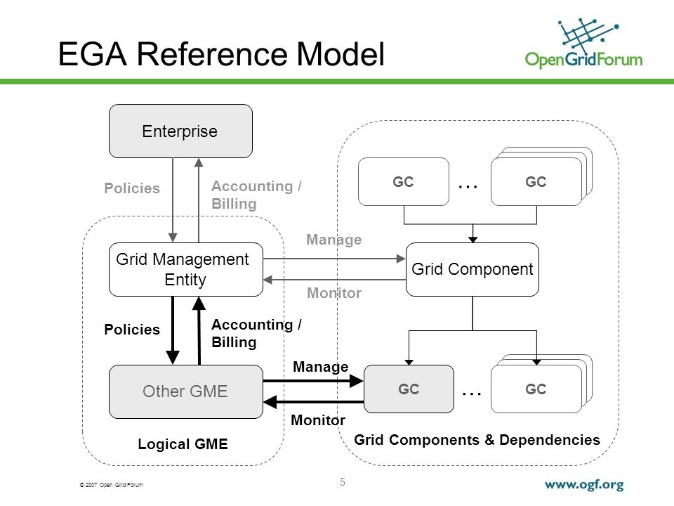 © 2007 Open Grid Forum 5 GC Logical GME Grid Components & Dependencies EGA Reference Model Grid Management Entity Grid Component GC … … Monitor GC Other GME Manage Policies Enterprise Accounting / Billing Policies Accounting / Billing Manage Monitor GC