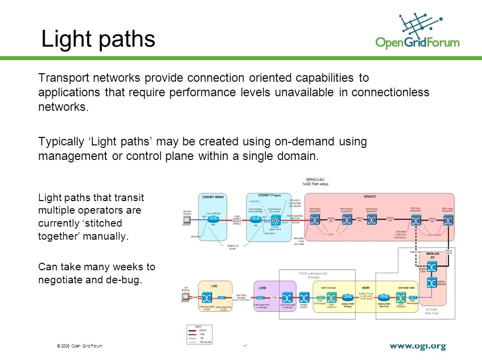 © 2006 Open Grid Forum 3 Light paths Transport networks provide connection oriented capabilities to applications that require performance levels unavailable in connectionless networks.
