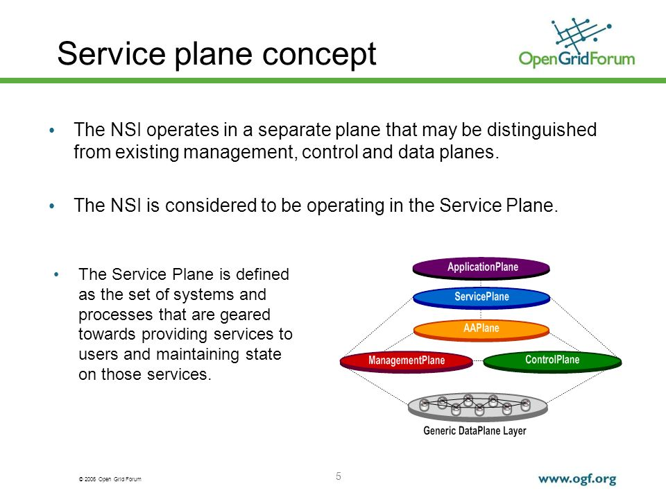© 2006 Open Grid Forum 5 Service plane concept The NSI operates in a separate plane that may be distinguished from existing management, control and data planes.