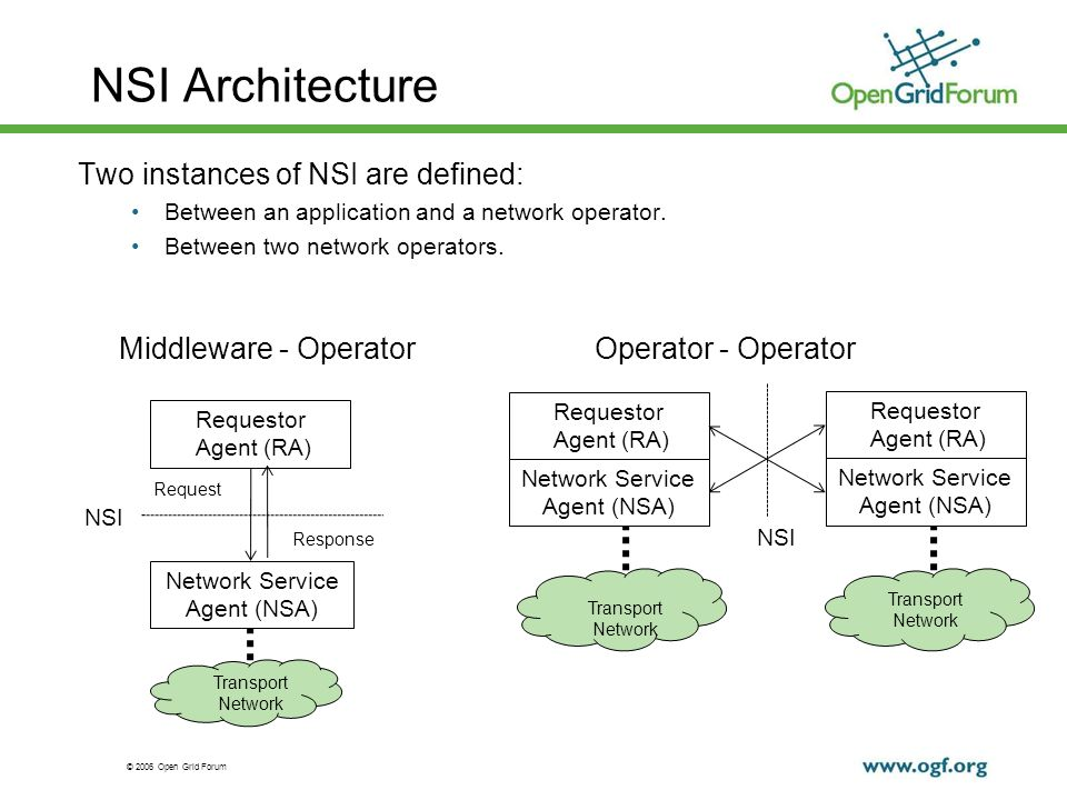 © 2006 Open Grid Forum NSI Architecture Two instances of NSI are defined: Between an application and a network operator.