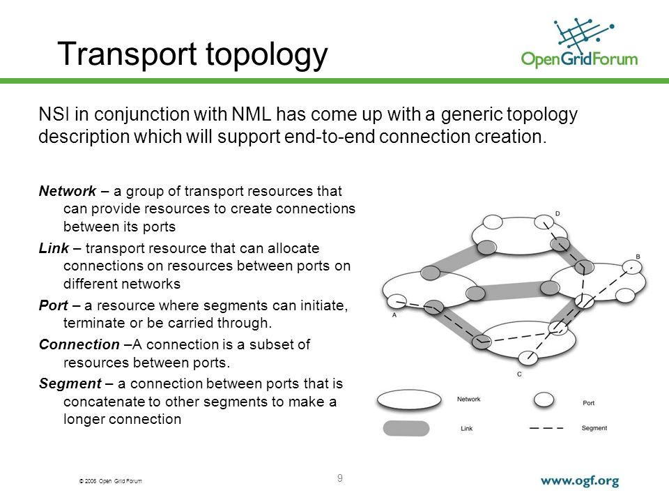 © 2006 Open Grid Forum Transport topology Network – a group of transport resources that can provide resources to create connections between its ports Link – transport resource that can allocate connections on resources between ports on different networks Port – a resource where segments can initiate, terminate or be carried through.