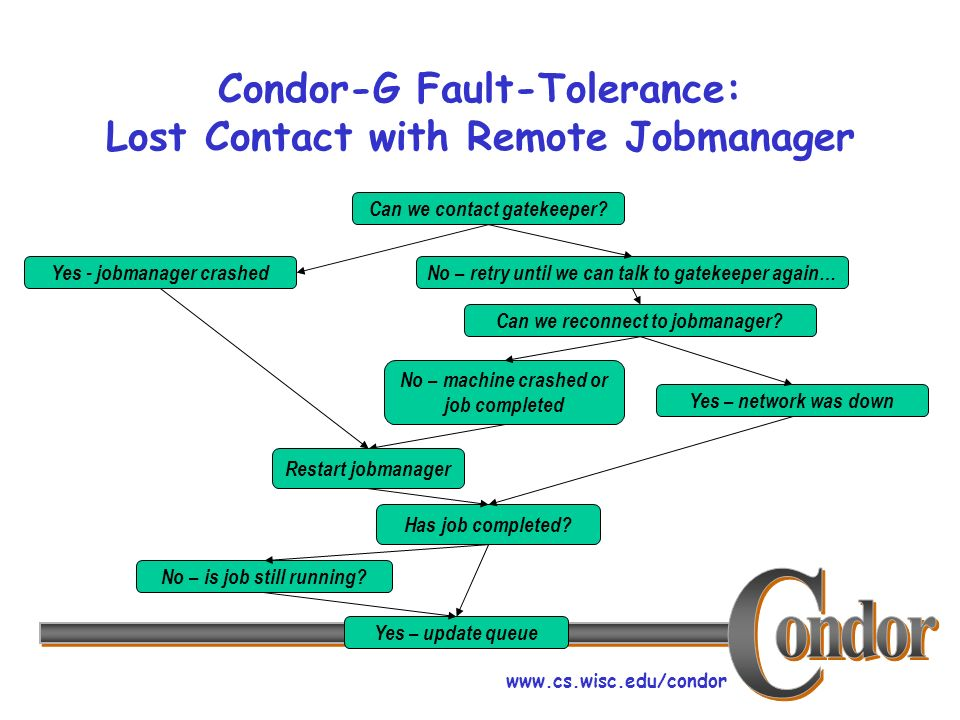 www.cs.wisc.edu/condor Condor-G Fault-Tolerance: Lost Contact with Remote Jobmanager Can we contact gatekeeper.