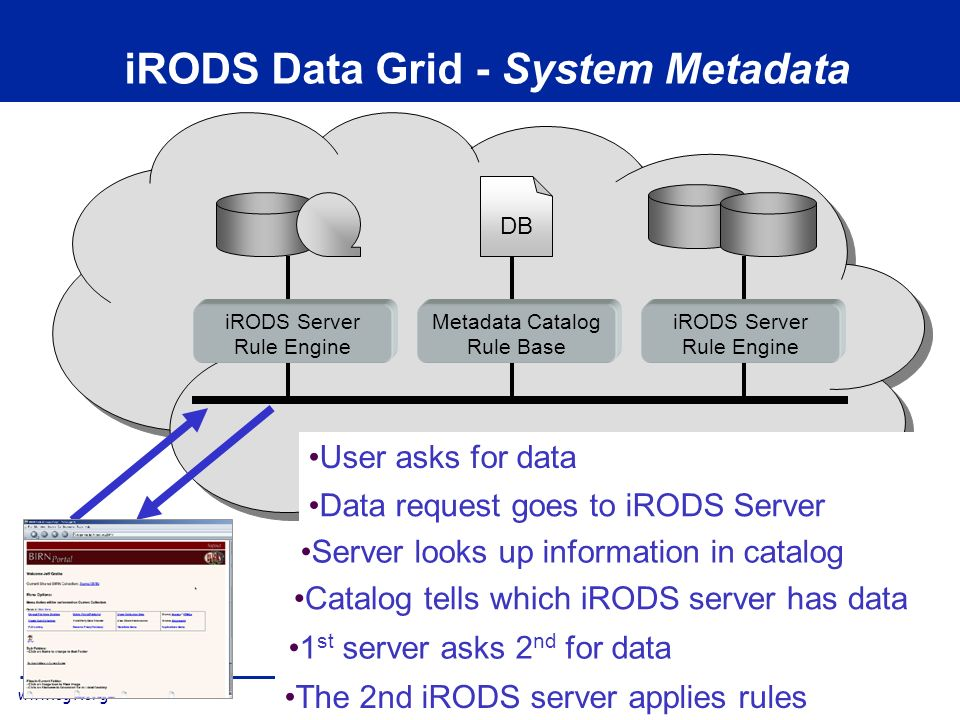 www.ogf.org OGF-23 iRODS Data Grid - System Metadata iRODS Server Rule Engine Data request goes to iRODS Server iRODS Server Rule Engine Metadata Catalog Rule Base DB Server looks up information in catalog Catalog tells which iRODS server has data 1 st server asks 2 nd for data The 2nd iRODS server applies rules User asks for data