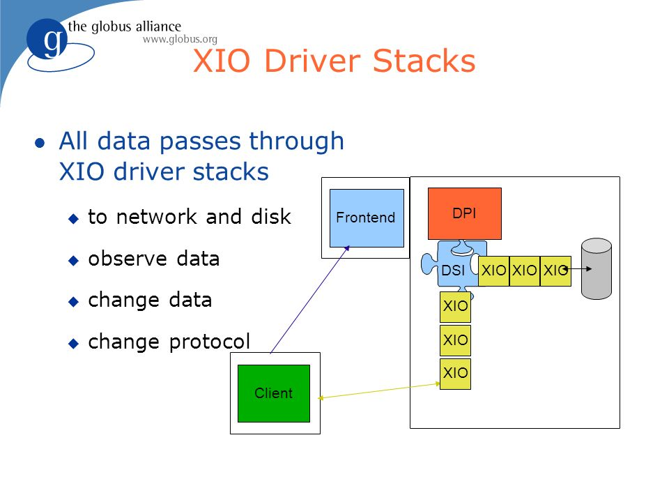 Frontend XIO Driver Stacks Client DPI DSI All data passes through XIO driver stacks to network and disk observe data change data change protocol XIO