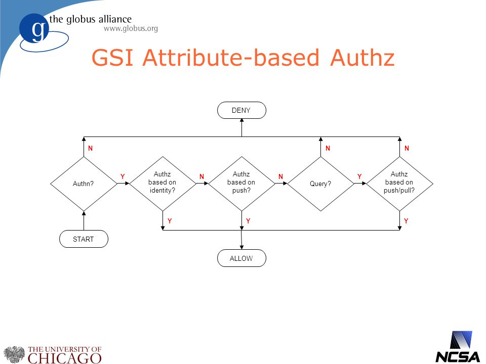 GSI Attribute-based Authz Authz based on identity.
