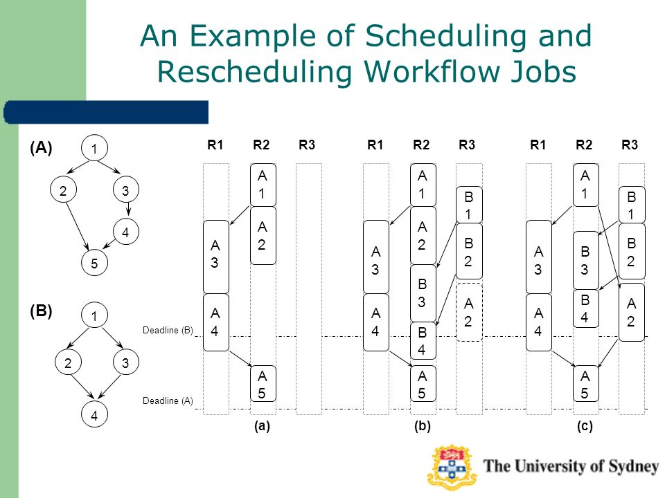 3 4 An Example of Scheduling and Rescheduling Workflow Jobs Deadline (B) Deadline (A) 4 32 1 5 2 (A) 1 (B) (a) A1A1 A2A2 A3A3 A4A4 A5A5 R1R2R3 (b) A1A1 A2A2 B3B3 A3A3 A4A4 A5A5 B1B1 B2B2 B4B4 R1R2R3 (c) A1A1 A2A2 B3B3 A3A3 A4A4 A5A5 B1B1 B2B2 B4B4 R1R2R3 A2A2