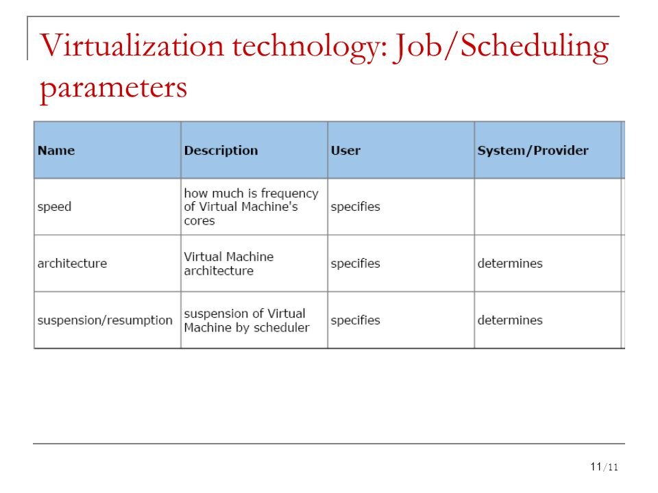 Virtualization technology: Job/Scheduling parameters 11/11