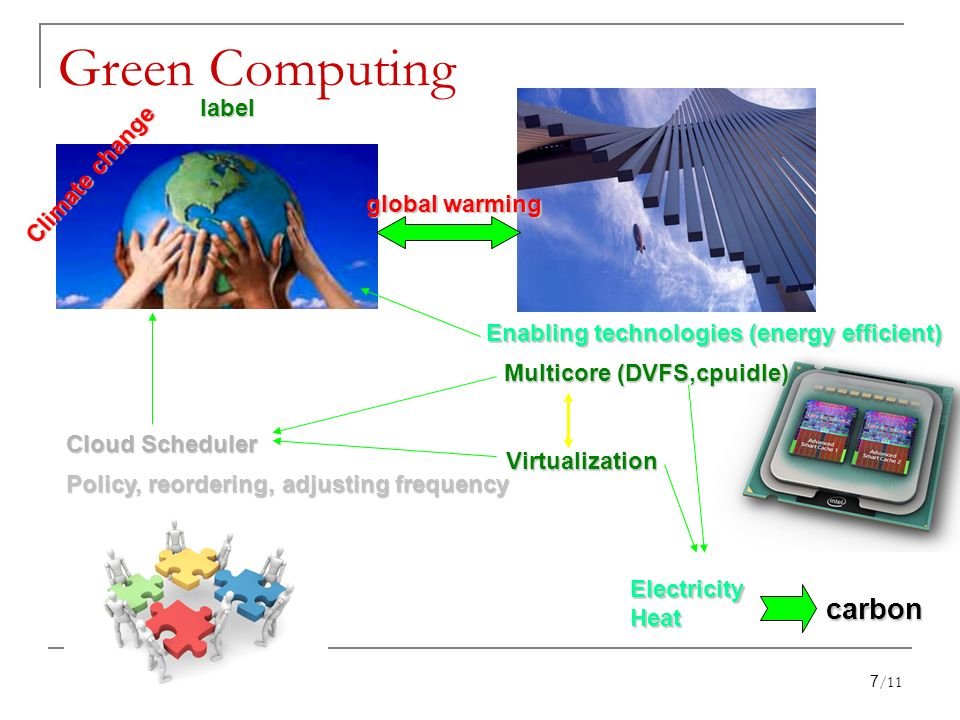 Green Computing Climate change label global warming Enabling technologies (energy efficient) Virtualization Cloud Scheduler Policy, reordering, adjusting frequency ElectricityHeat carbon Multicore (DVFS,cpuidle) 7/11