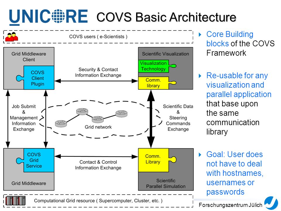 4Forschungszentrum Jülich COVS Basic Architecture Core Building blocks of the COVS Framework Re-usable for any visualization and parallel application that base upon the same communication library Goal: User does not have to deal with hostnames, usernames or passwords