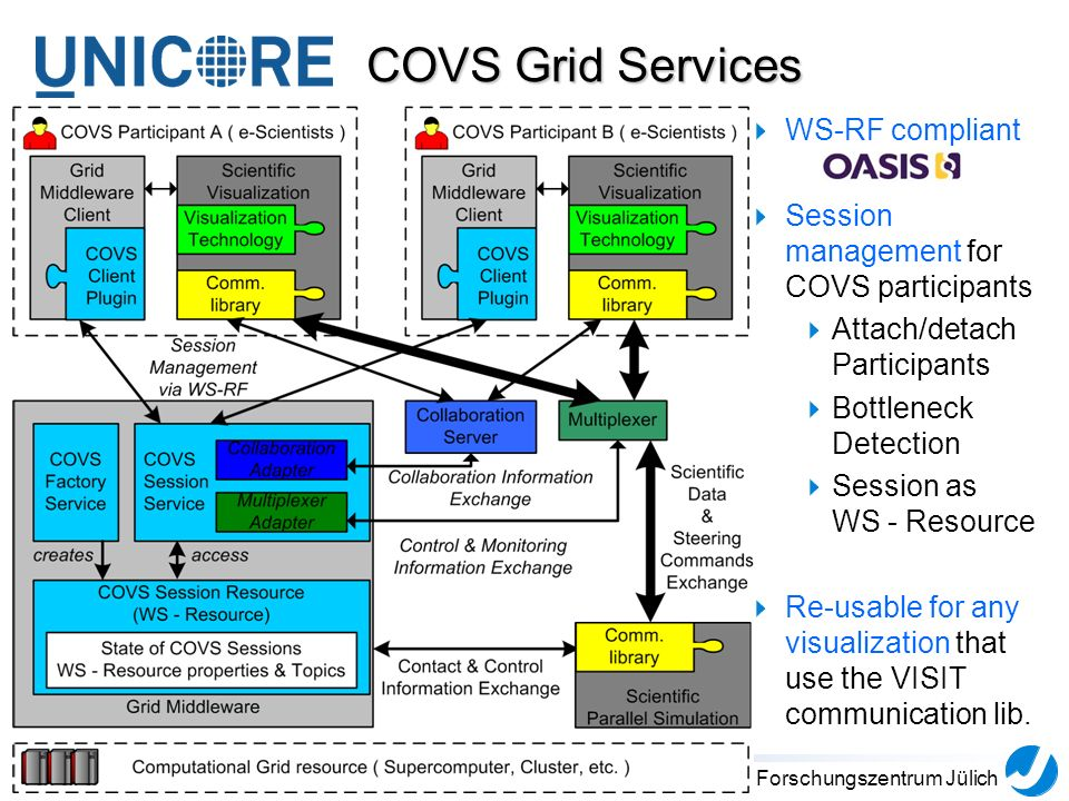 7Forschungszentrum Jülich COVS Grid Services WS-RF compliant Session management for COVS participants Attach/detach Participants Bottleneck Detection Session as WS - Resource Re-usable for any visualization that use the VISIT communication lib.
